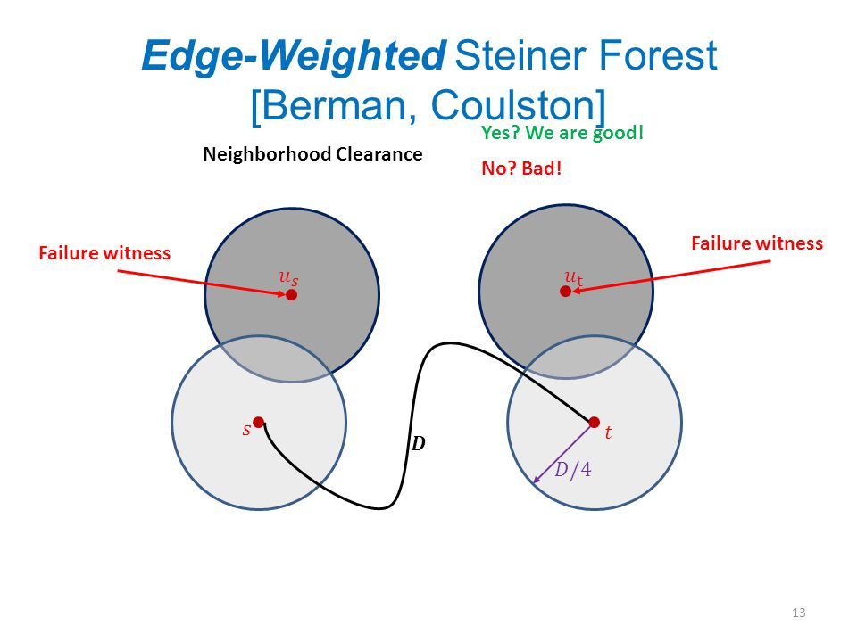 Edge-Weighted Steiner Forest [Berman, Coulston] 13 Neighborhood Clearance Yes.