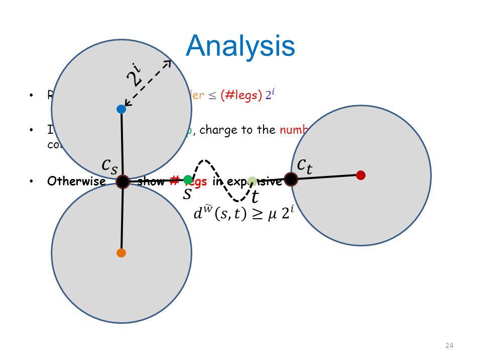 Analysis 24