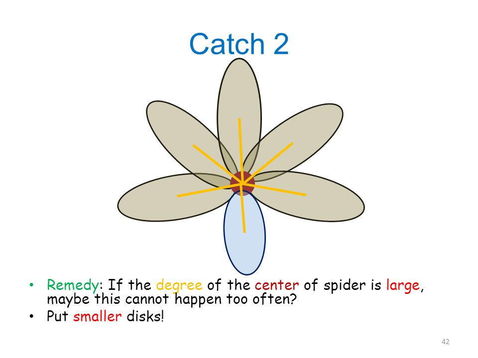 Catch 2 Remedy: If the degree of the center of spider is large, maybe this cannot happen too often.