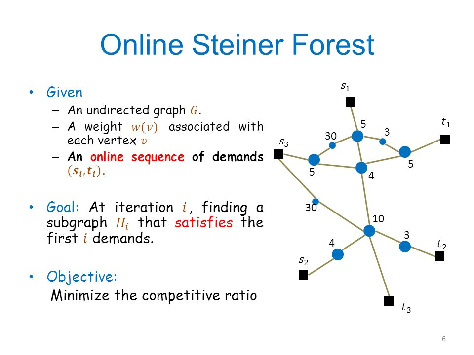 Online Steiner Forest 5 5 5 3 30 4 10 3 4 6