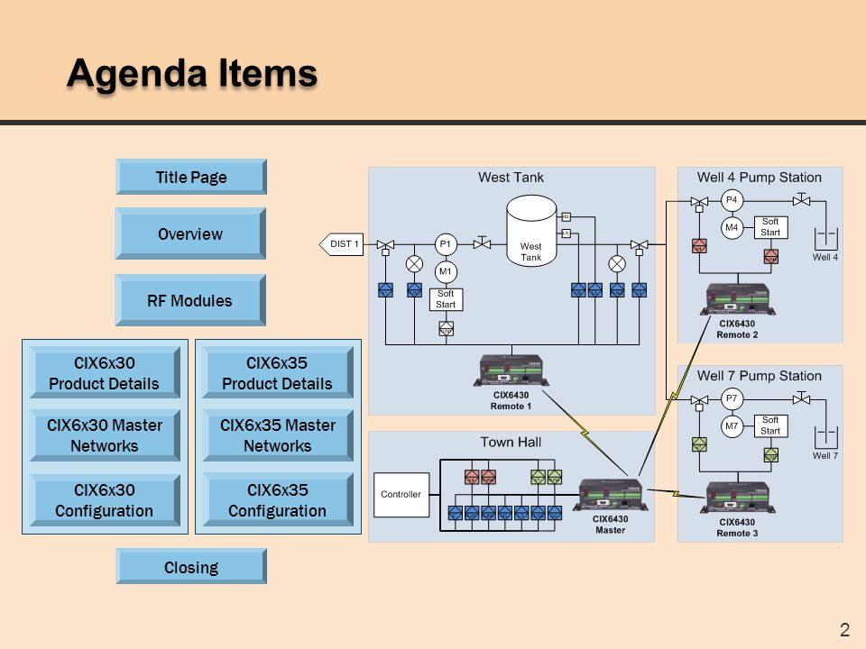 2 Agenda Items RF Modules CIX6x30 Master Networks CIX6x30 Configuration CIX6x35 Configuration CIX6x35 Master Networks CIX6x30 Product Details CIX6x35 Product Details Title Page Overview Closing