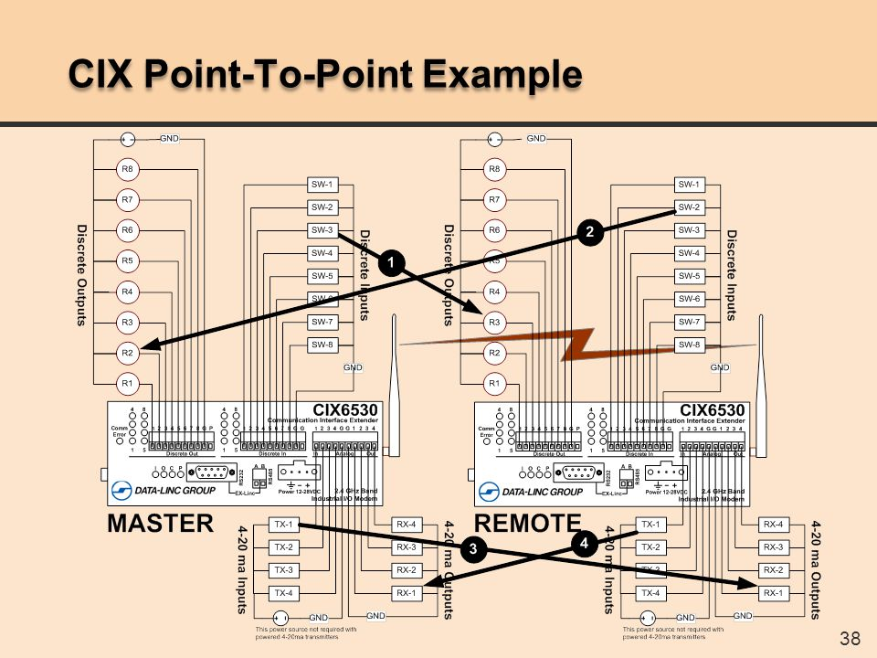 38 CIX Point-To-Point Example