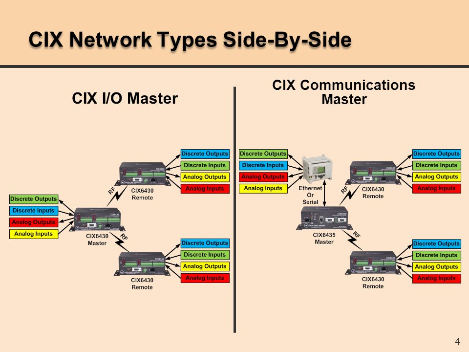 5 CIX I/O Master Networks  A single product can spare all units  Remotes (max): 8  Maximum unique I/O channels (points):  8 discrete inputs  8 discrete outputs  4 analog inputs  4 analog outputs