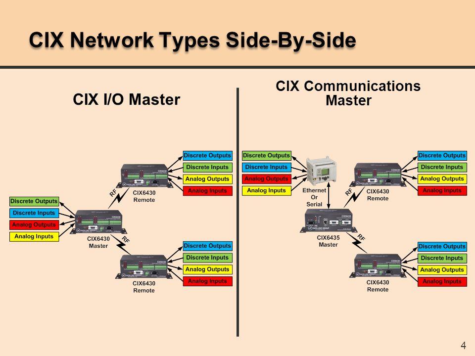 55 CIX6x30 RF Remote Configuration