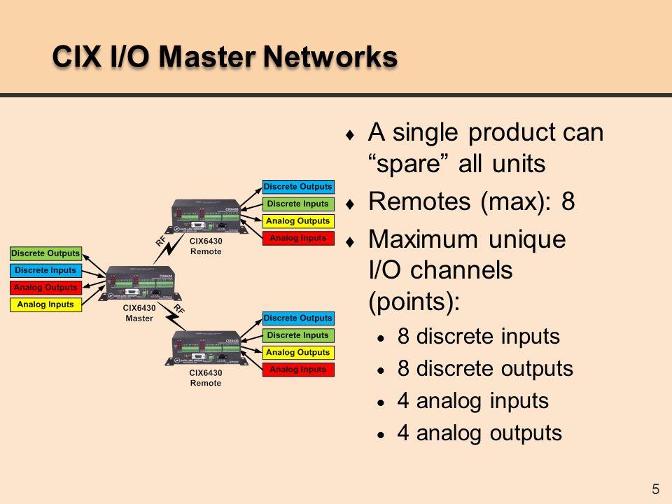 CIX6x30 I/O Master Networks