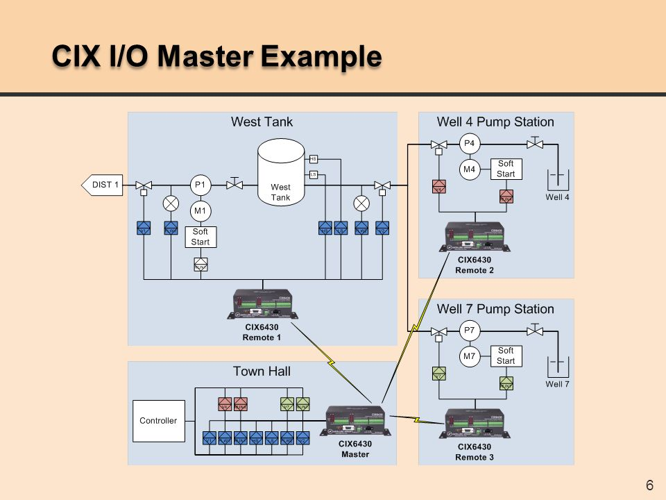 47 CIX Serial Point-To-Point Example