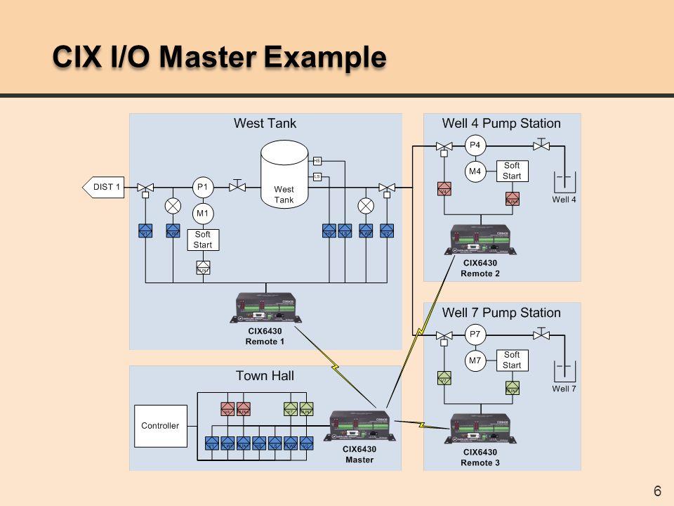 6 CIX I/O Master Example