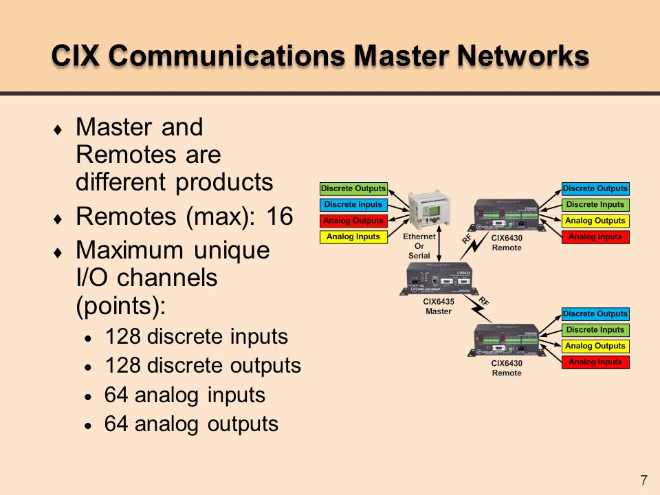 58 CixLinc Utility (1) After pressing Ethernet Locate all discovered CIX masters will be displayed.