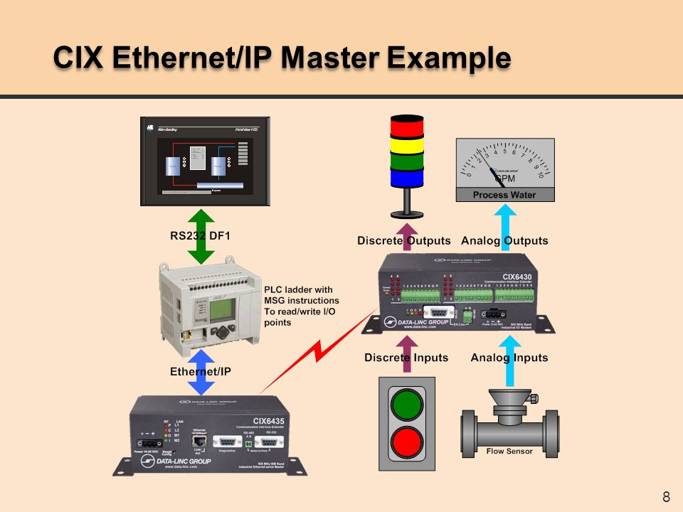 CIX6x30 Configuration
