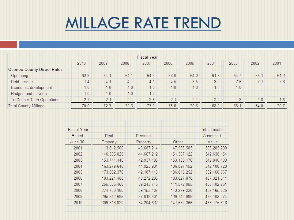MILLAGE RATE TREND Instructions: These are embedded graphs.