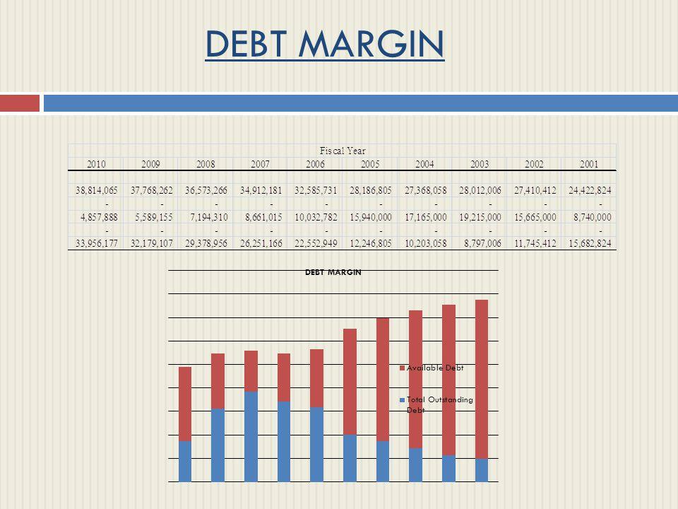 DEBT MARGIN