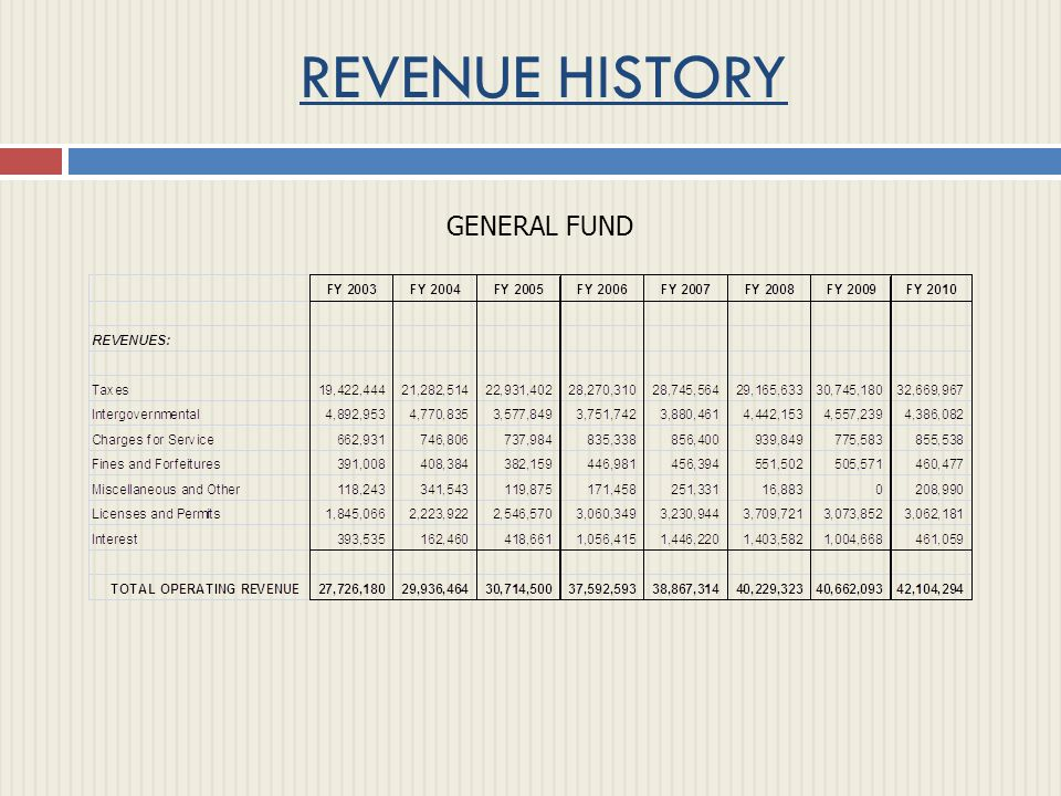 REVENUE HISTORY Instructions: These are embedded graphs.