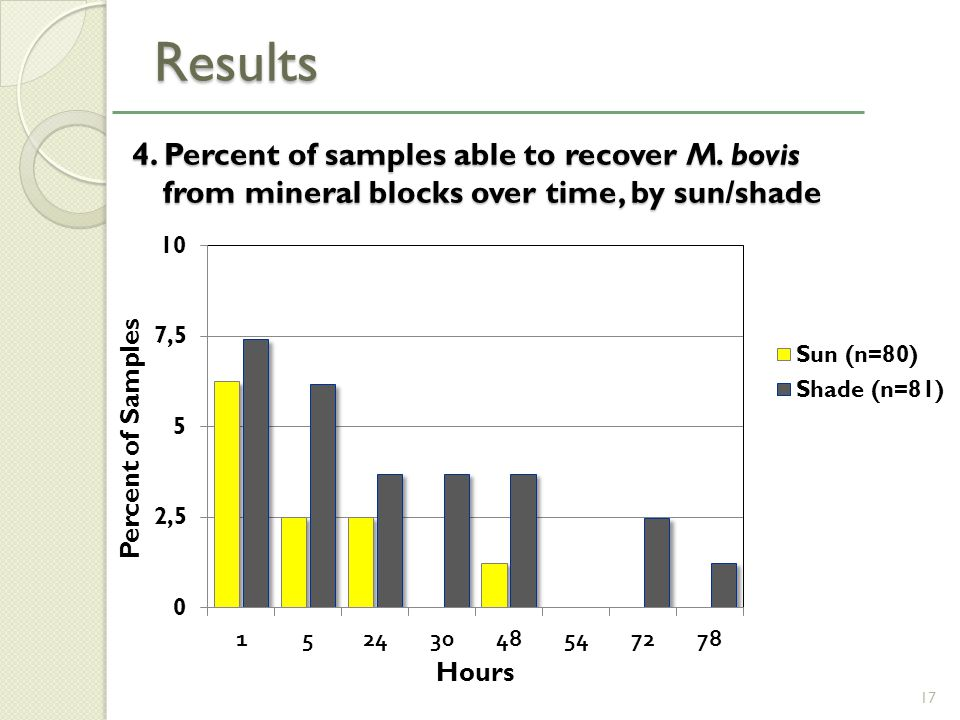 4. Percent of samples able to recover M. bovis from mineral blocks over time, by sun/shade 4.
