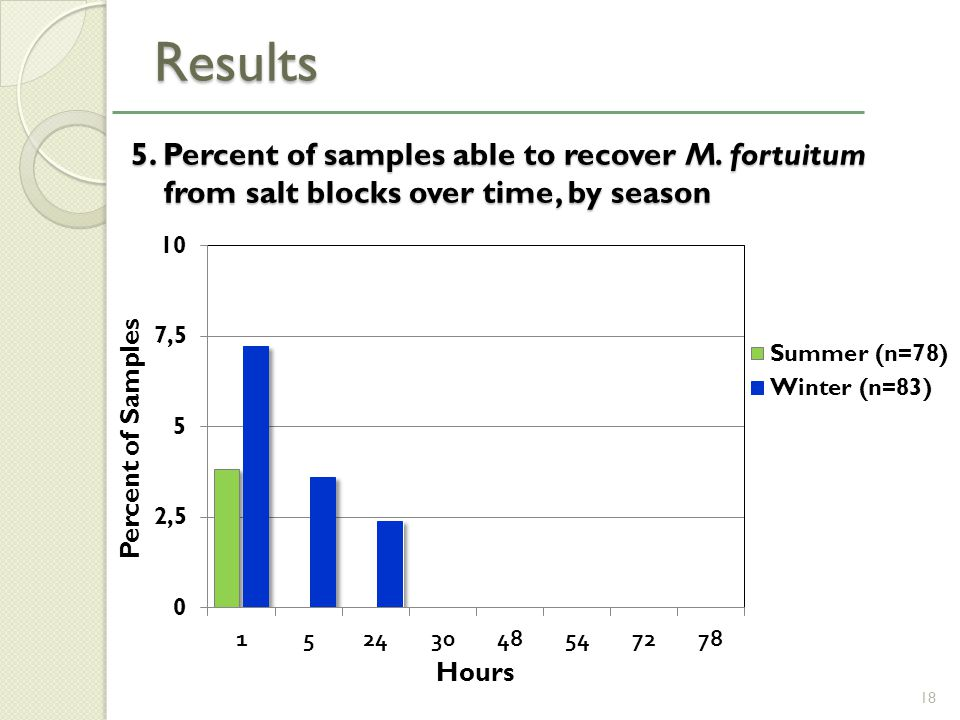 5. Percent of samples able to recover M. fortuitum from salt blocks over time, by season 5.