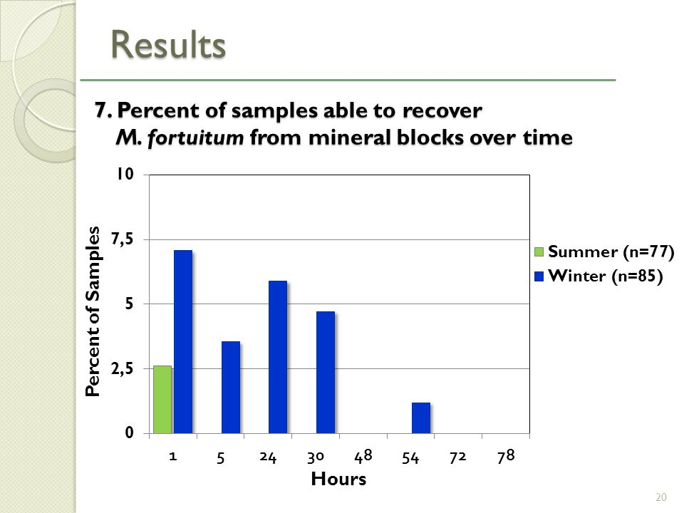 7. Percent of samples able to recover M. fortuitum from mineral blocks over time 7.