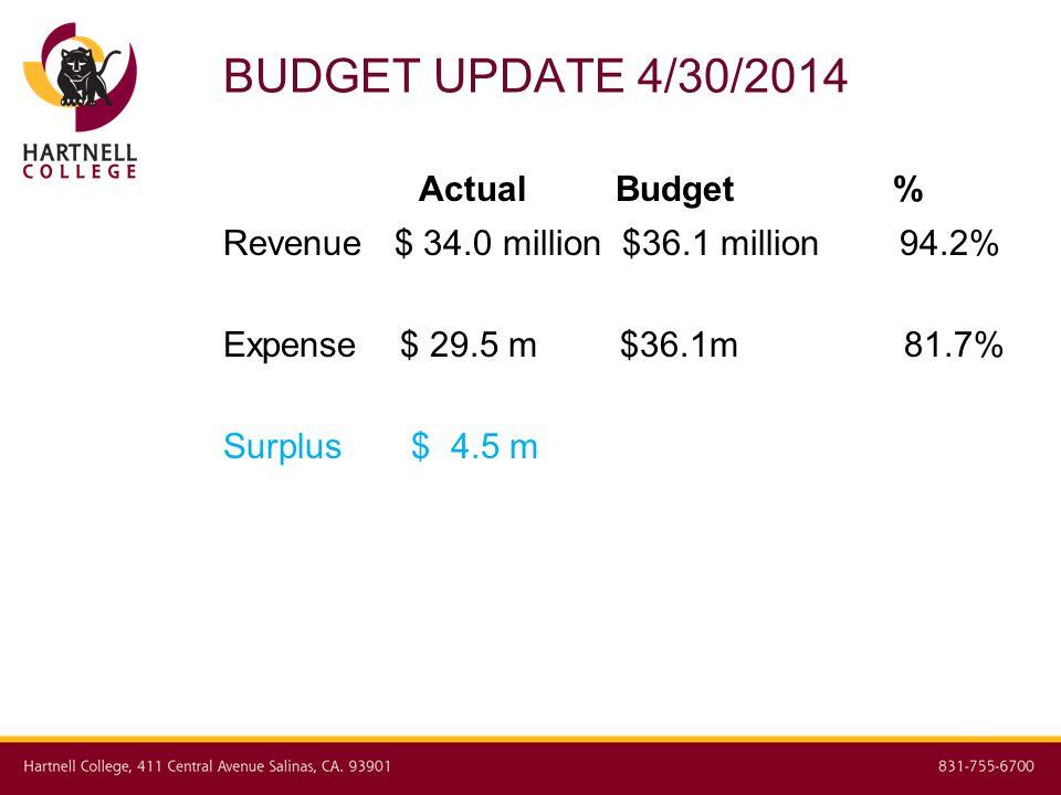 BUDGET UPDATE 4/30/2014 Actual Budget % Revenue $ 34.0 million $36.1 million 94.2% Expense $ 29.5 m $36.1m 81.7% Surplus $ 4.5 m