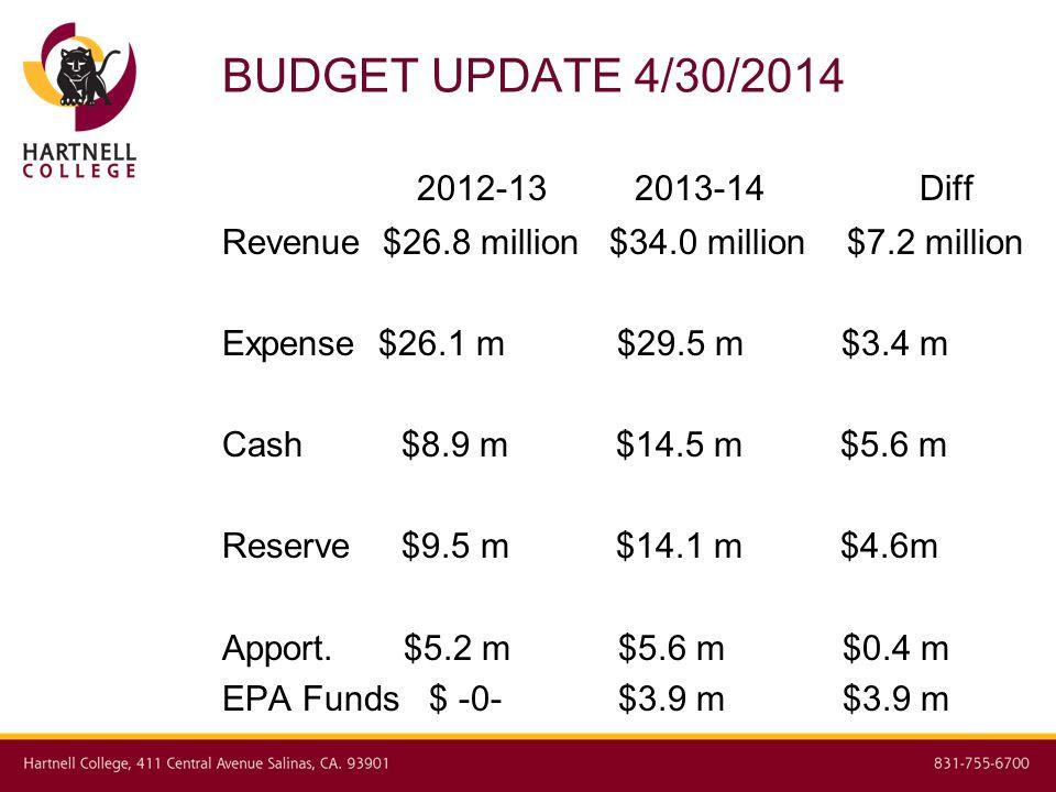 BUDGET UPDATE 4/30/2014 2012-13 2013-14 Diff Revenue $26.8 million $34.0 million $7.2 million Expense $26.1 m $29.5 m $3.4 m Cash $8.9 m $14.5 m $5.6 m Reserve $9.5 m $14.1 m $4.6m Apport.