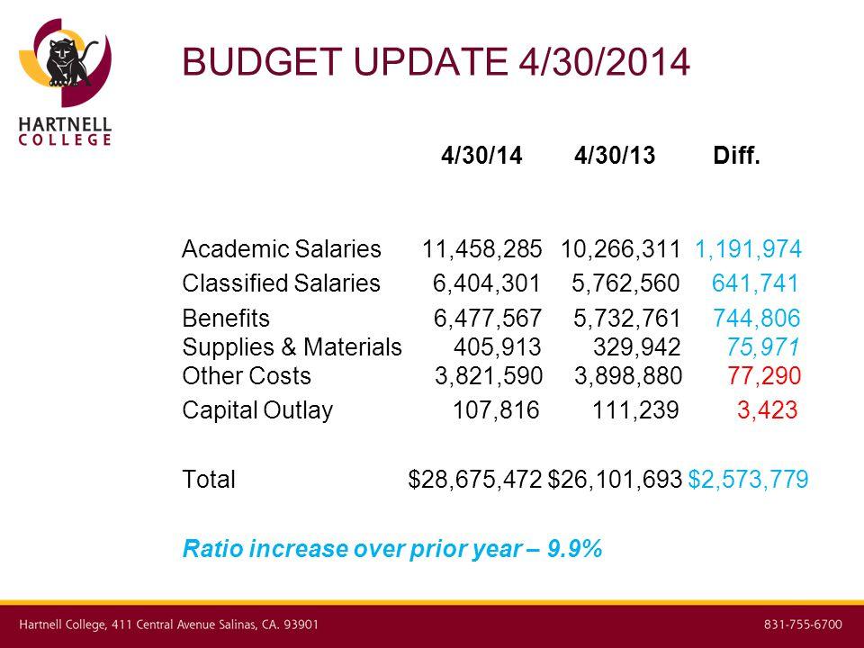 BUDGET UPDATE 4/30/2014 4/30/14 4/30/13 Diff.