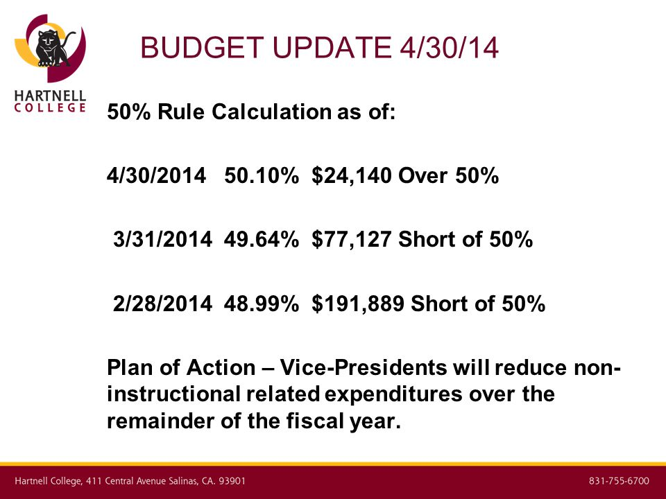 BUDGET UPDATE 4/30/14 50% Rule Calculation as of: 4/30/2014 50.10% $24,140 Over 50% 3/31/2014 49.64% $77,127 Short of 50% 2/28/2014 48.99% $191,889 Short of 50% Plan of Action – Vice-Presidents will reduce non- instructional related expenditures over the remainder of the fiscal year.