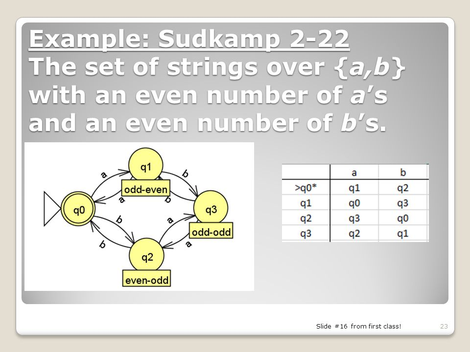 Example: Sudkamp 2-22 The set of strings over {a,b} with an even number of a's and an even number of b's.