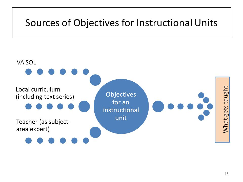 Sources of Objectives for Instructional Units Objectives for an instructional unit VA SOL Local curriculum (including text series) Teacher (as subject- area expert) What gets taught 15