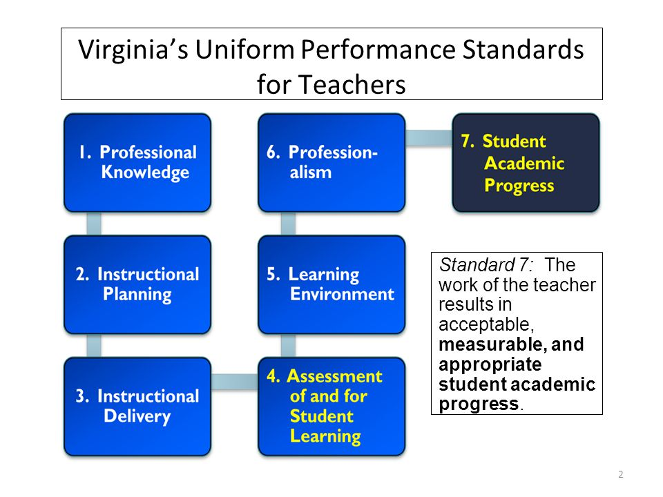 Standard 7: The work of the teacher results in acceptable, measurable, and appropriate student academic progress.