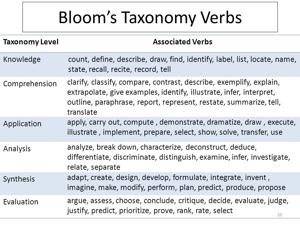 Bloom's Taxonomy Verbs Taxonomy LevelAssociated Verbs Knowledgecount, define, describe, draw, find, identify, label, list, locate, name, state, recall, recite, record, tell Comprehension clarify, classify, compare, contrast, describe, exemplify, explain, extrapolate, give examples, identify, illustrate, infer, interpret, outline, paraphrase, report, represent, restate, summarize, tell, translate Application apply, carry out, compute, demonstrate, dramatize, draw, execute, illustrate, implement, prepare, select, show, solve, transfer, use Analysis analyze, break down, characterize, deconstruct, deduce, differentiate, discriminate, distinguish, examine, infer, investigate, relate, separate Synthesis adapt, create, design, develop, formulate, integrate, invent, imagine, make, modify, perform, plan, predict, produce, propose Evaluation argue, assess, choose, conclude, critique, decide, evaluate, judge, justify, predict, prioritize, prove, rank, rate, select 20