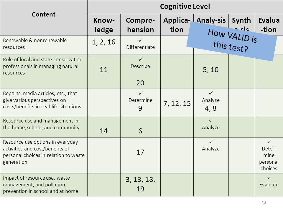 Content Cognitive Level Know- ledge Compre- hension Applica- tion Analy-sisSynth e-sis Evalua -tion Renewable & nonrenewable resources 1, 2, 16 Differentiate Role of local and state conservation professionals in managing natural resources 11 Describe 20 5, 10 Reports, media articles, etc., that give various perspectives on costs/benefits in real-life situations Determine 9 7, 12, 15 Analyze 4, 8 Resource use and management in the home, school, and community 146 Analyze Resource use options in everyday activities and cost/benefits of personal choices in relation to waste generation 17 Analyze Deter- mine personal choices Impact of resource use, waste management, and pollution prevention in school and at home 3, 13, 18, 19 Evaluate How VALID is this test.