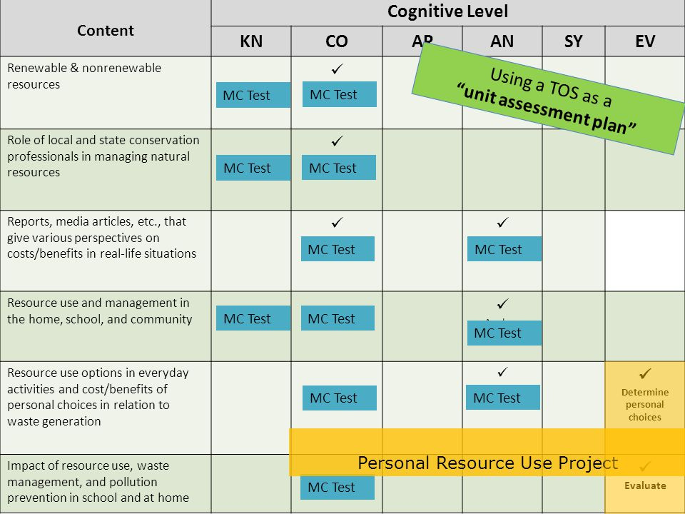 Content Cognitive Level KNCOAPANSYEV Renewable & nonrenewable resources Differentiate Role of local and state conservation professionals in managing natural resources Describe Reports, media articles, etc., that give various perspectives on costs/benefits in real-life situations Determine Analyze Resource use and management in the home, school, and community Analyze Resource use options in everyday activities and cost/benefits of personal choices in relation to waste generation Analyze Determine personal choices Impact of resource use, waste management, and pollution prevention in school and at home Evaluate Using a TOS as a unit assessment plan MC Test Personal Resource Use Project