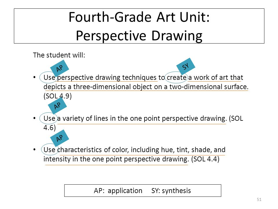 Fourth-Grade Art Unit: Perspective Drawing The student will: Use perspective drawing techniques to create a work of art that depicts a three-dimensional object on a two-dimensional surface.