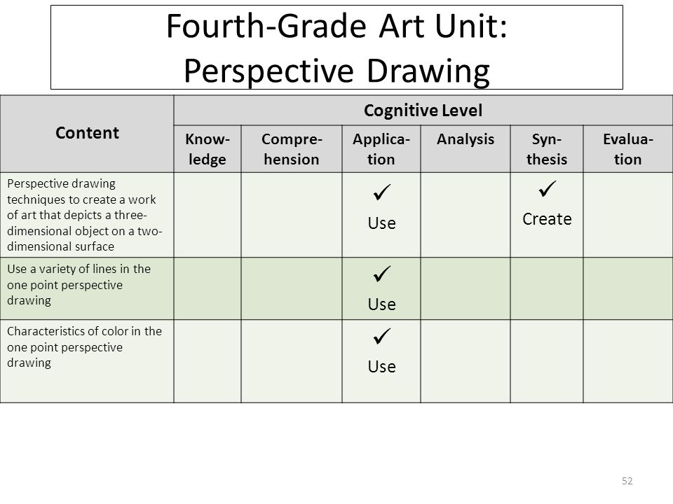 Content Cognitive Level Know- ledge Compre- hension Applica- tion AnalysisSyn- thesis Evalua- tion Perspective drawing techniques to create a work of art that depicts a three- dimensional object on a two- dimensional surface Use Create Use a variety of lines in the one point perspective drawing Use Characteristics of color in the one point perspective drawing Use Fourth-Grade Art Unit: Perspective Drawing 52