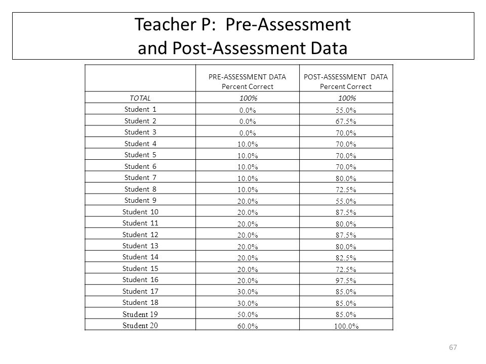 Teacher P: Pre-Assessment and Post-Assessment Data PRE-ASSESSMENT DATA Percent Correct POST-ASSESSMENT DATA Percent Correct TOTAL 100% Student 1 0.0%55.0% Student 2 0.0%67.5% Student 3 0.0%70.0% Student 4 10.0%70.0% Student 5 10.0%70.0% Student 6 10.0%70.0% Student 7 10.0%80.0% Student 8 10.0%72.5% Student 9 20.0%55.0% Student 10 20.0%87.5% Student 11 20.0%80.0% Student 12 20.0%87.5% Student 13 20.0%80.0% Student 14 20.0%82.5% Student 15 20.0%72.5% Student 16 20.0%97.5% Student 17 30.0%85.0% Student 18 30.0%85.0% Student 19 50.0%85.0% Student 20 60.0%100.0% 67