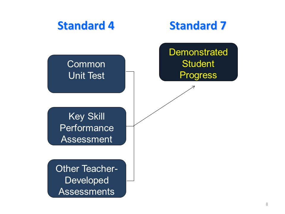 Common Unit Test Key Skill Performance Assessment Demonstrated Student Progress Standard 7 Standard 4 Other Teacher- Developed Assessments 8