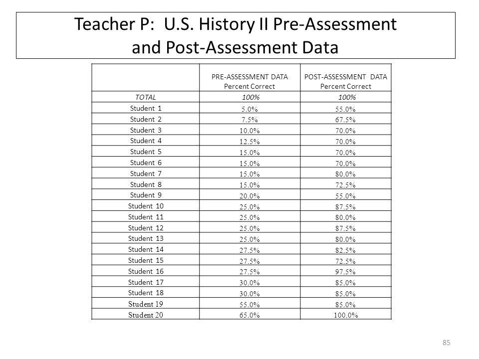 Teacher P: U.S.