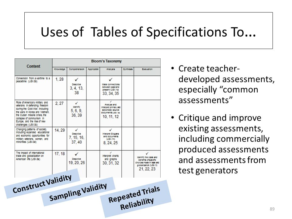 Uses of Tables of Specifications To … Create teacher- developed assessments, especially common assessments Critique and improve existing assessments, including commercially produced assessments and assessments from test generators Construct Validity Sampling Validity Repeated Trials Reliability 89