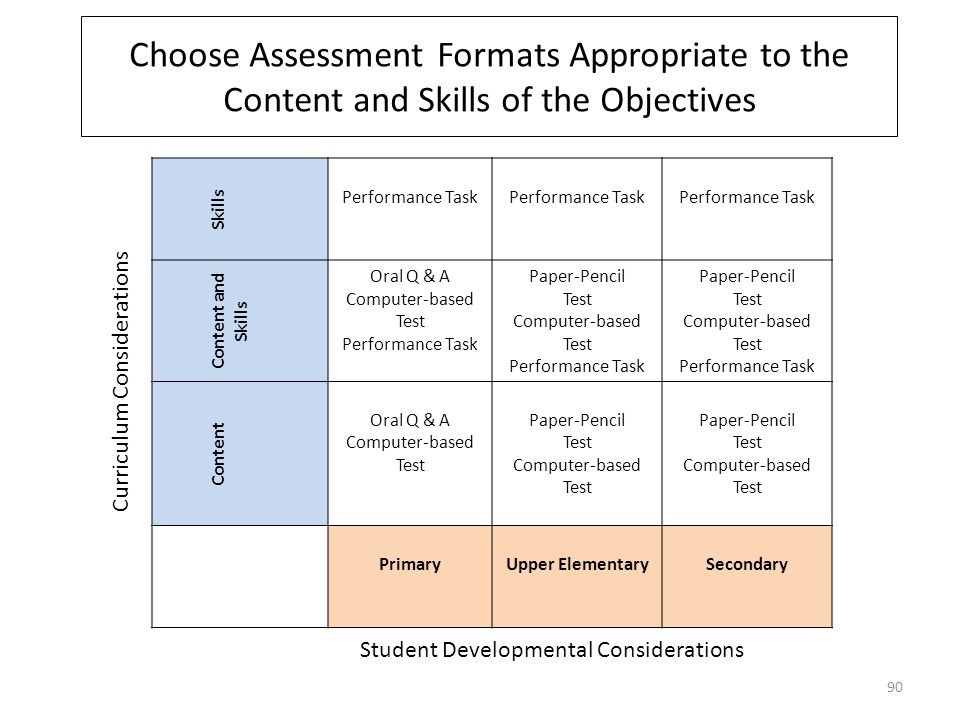 Choose Assessment Formats Appropriate to the Content and Skills of the Objectives Skills Performance Task Content and Skills Oral Q & A Computer-based Test Performance Task Paper-Pencil Test Computer-based Test Performance Task Paper-Pencil Test Computer-based Test Performance Task Content Oral Q & A Computer-based Test Paper-Pencil Test Computer-based Test Paper-Pencil Test Computer-based Test PrimaryUpper ElementarySecondary Curriculum Considerations Student Developmental Considerations 90