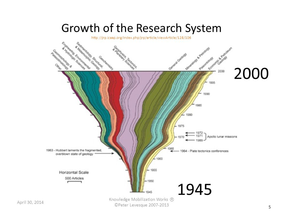 This growth shifts patterns of sharing 6 Passive push (until 1970s+) Push harder (1990s+) Partner & pull (2000+) Dissemination via traditional journals, conferences Focus on implementation, e.g.