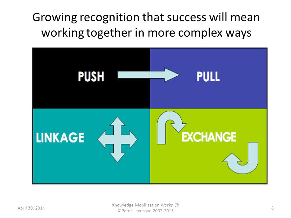 Growing recognition that success will mean working together in more complex ways 8 8April 30, 2014 Knowledge Mobilization Works Ⓡ ©Peter Levesque 2007-2013