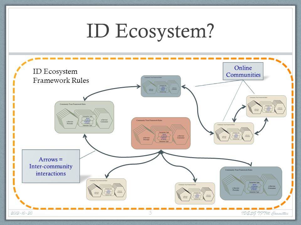 ID Ecosystem.