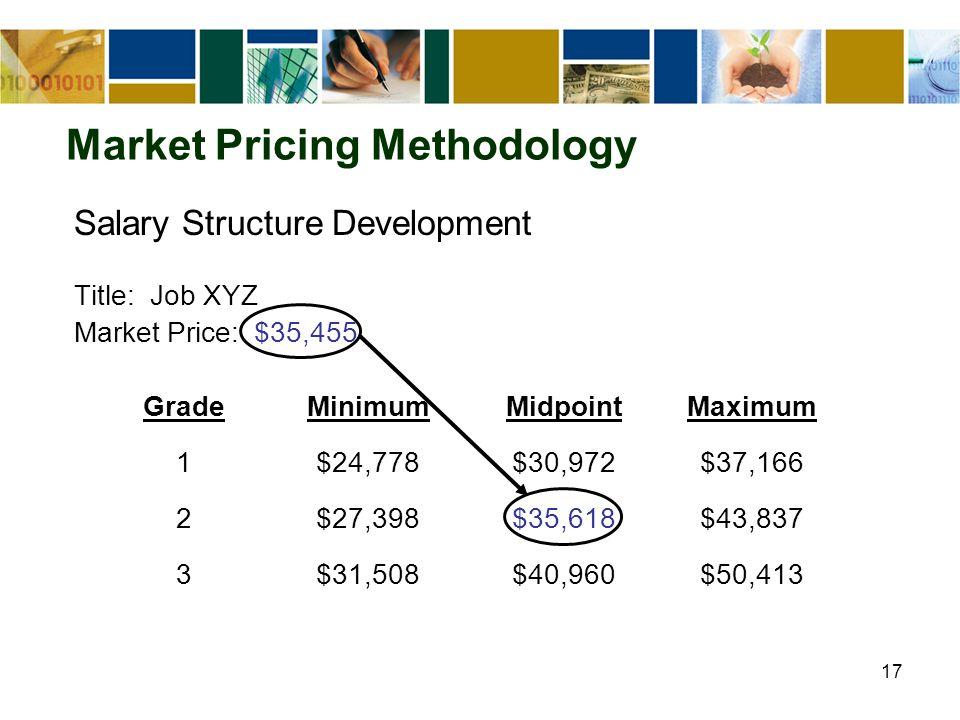 17 Market Pricing Methodology Salary Structure Development Title: Job XYZ Market Price: $35,455 GradeMinimumMidpointMaximum 1$24,778$30,972$37,166 2$27,398$35,618$43,837 3$31,508$40,960$50,413