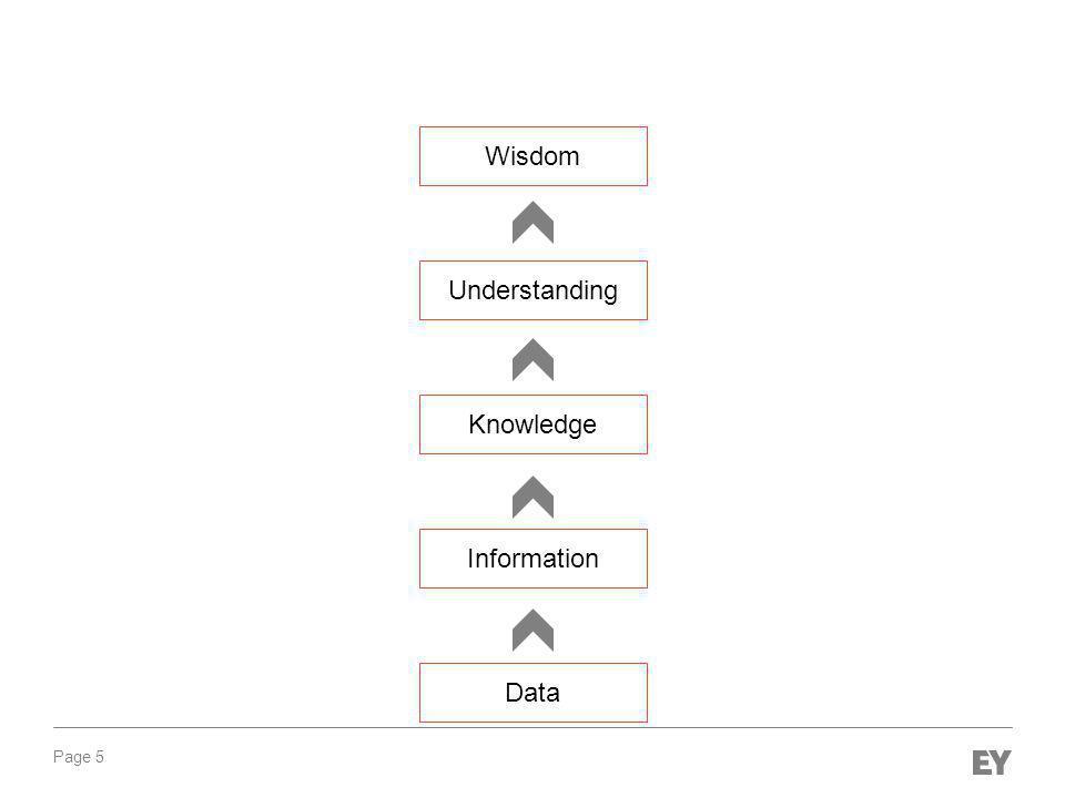 Page 5 Data Information Knowledge Understanding Wisdom