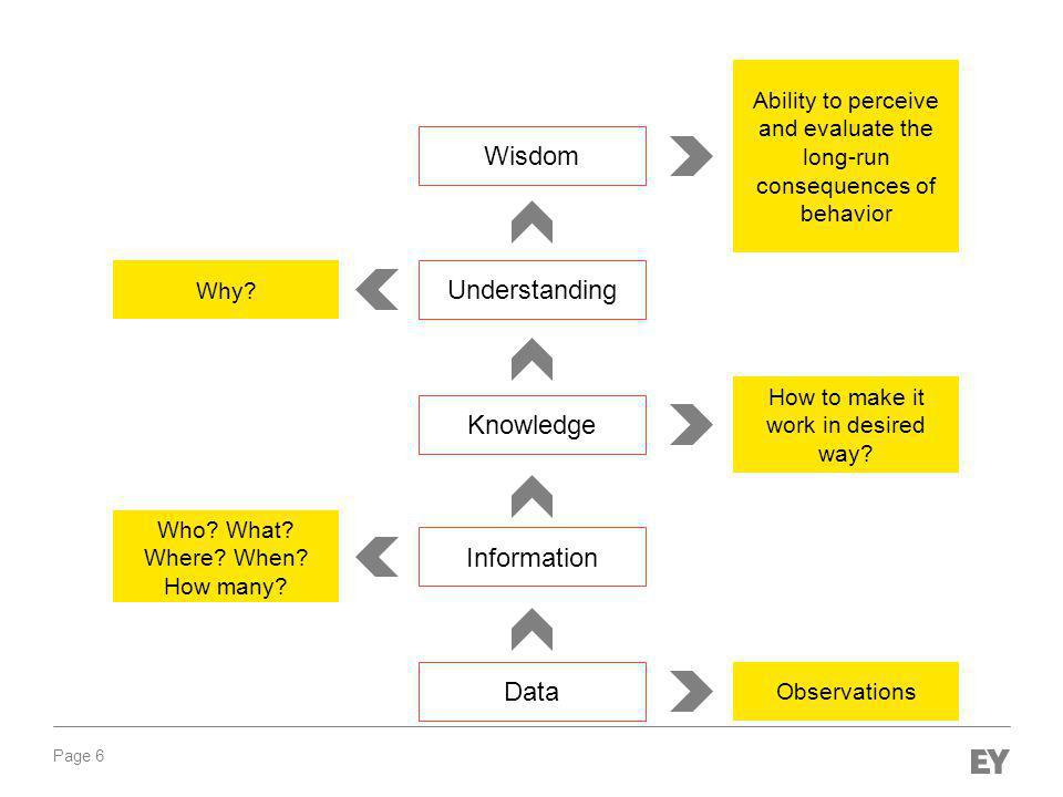 Page 7 Data Information Explicit Knowledge Understanding Wisdom Tacit Knowledge Expressed through action- based skills Can be expressed formally