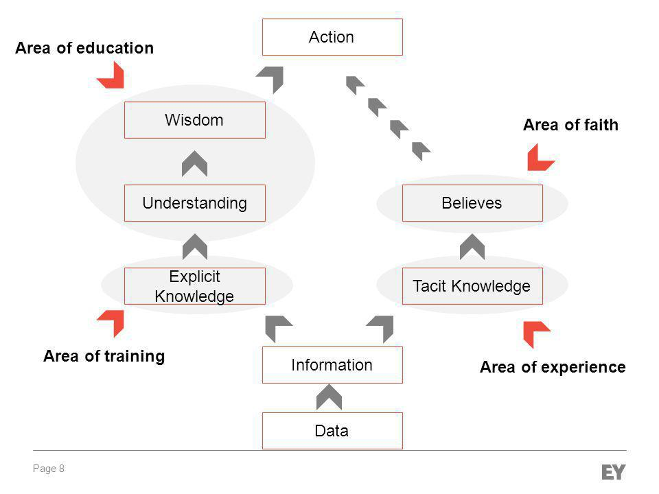 Page 8 Data Information Tacit Knowledge Understanding Wisdom Explicit Knowledge Action Believes Area of training Area of education Area of experience Area of faith