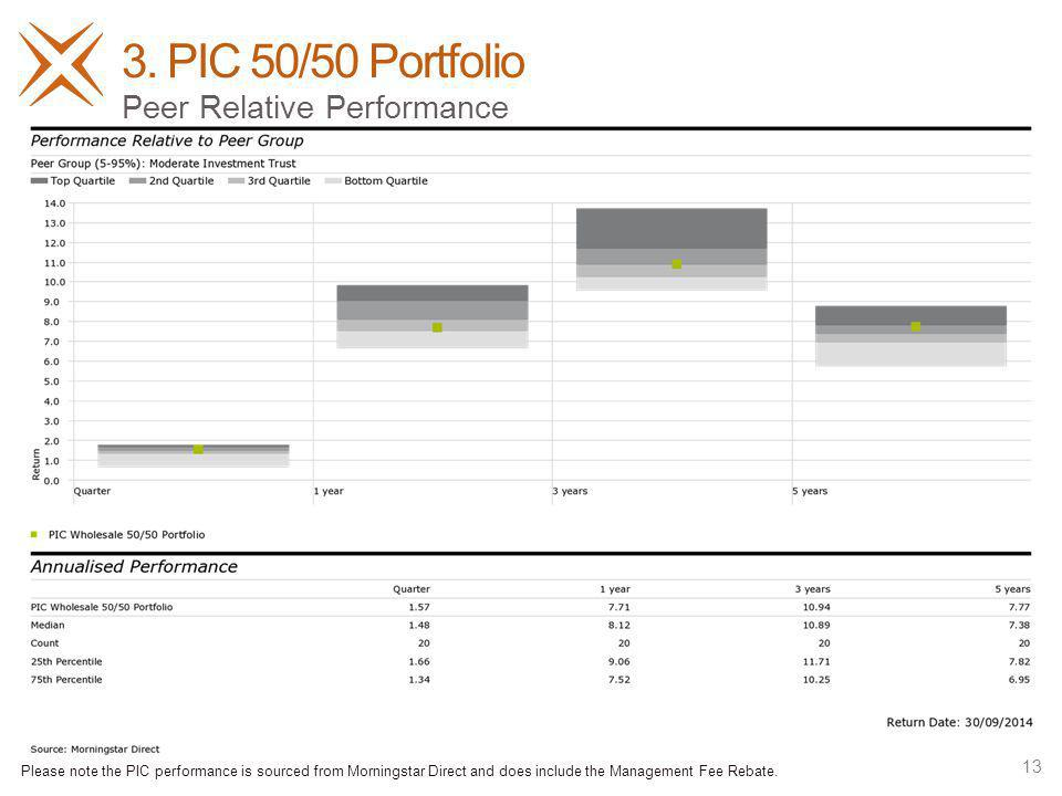 3. PIC 50/50 Portfolio 13 Peer Relative Performance Please note the PIC performance is sourced from Morningstar Direct and does include the Management