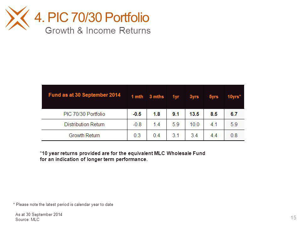 4. PIC 70/30 Portfolio 15 Growth & Income Returns *10 year returns provided are for the equivalent MLC Wholesale Fund for an indication of longer term