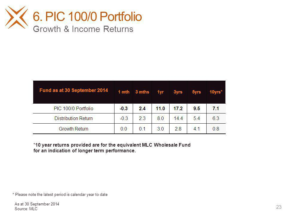 6. PIC 100/0 Portfolio 23 Growth & Income Returns *10 year returns provided are for the equivalent MLC Wholesale Fund for an indication of longer term
