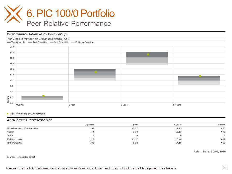 6. PIC 100/0 Portfolio 25 Peer Relative Performance Please note the PIC performance is sourced from Morningstar Direct and does not include the Manage