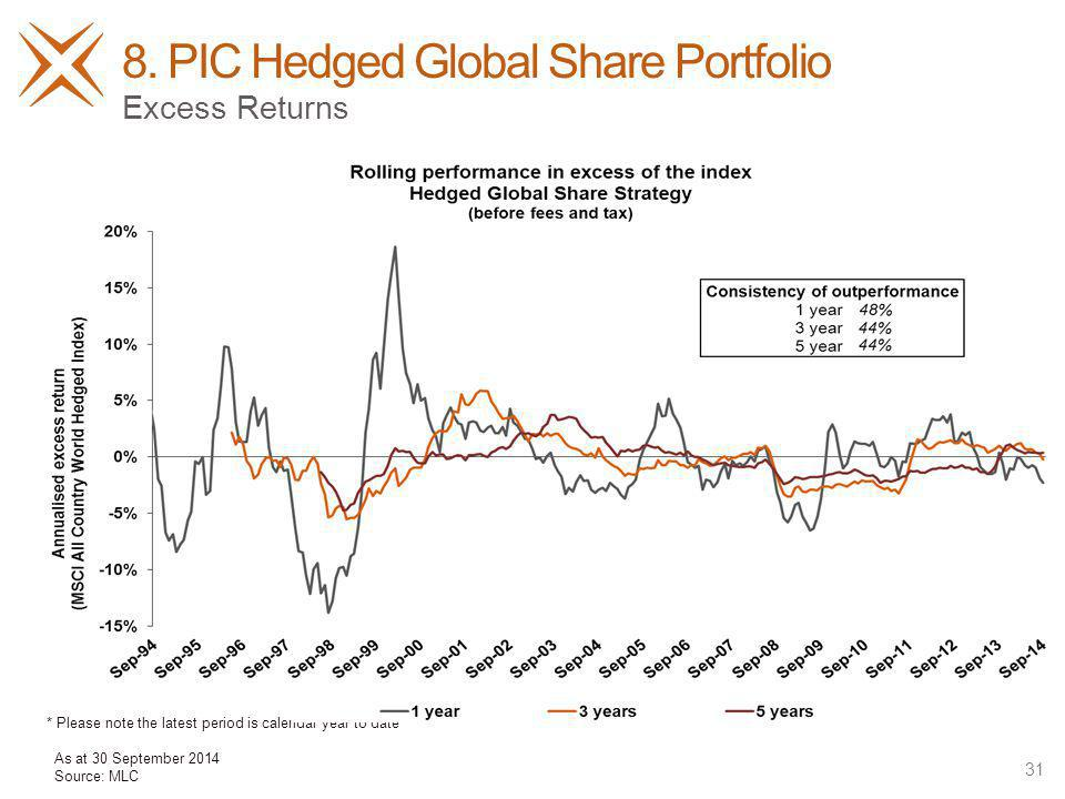 8. PIC Hedged Global Share Portfolio 31 Excess Returns As at 30 September 2014 Source: MLC * Please note the latest period is calendar year to date