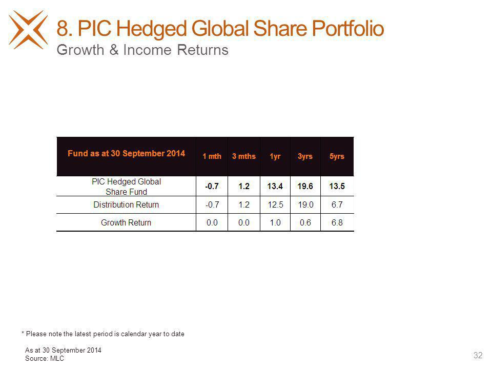 8. PIC Hedged Global Share Portfolio 32 Growth & Income Returns As at 30 September 2014 Source: MLC * Please note the latest period is calendar year t