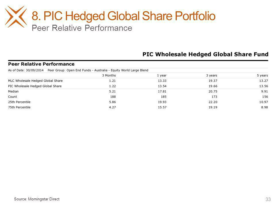 8. PIC Hedged Global Share Portfolio 33 Peer Relative Performance Source: Morningstar Direct